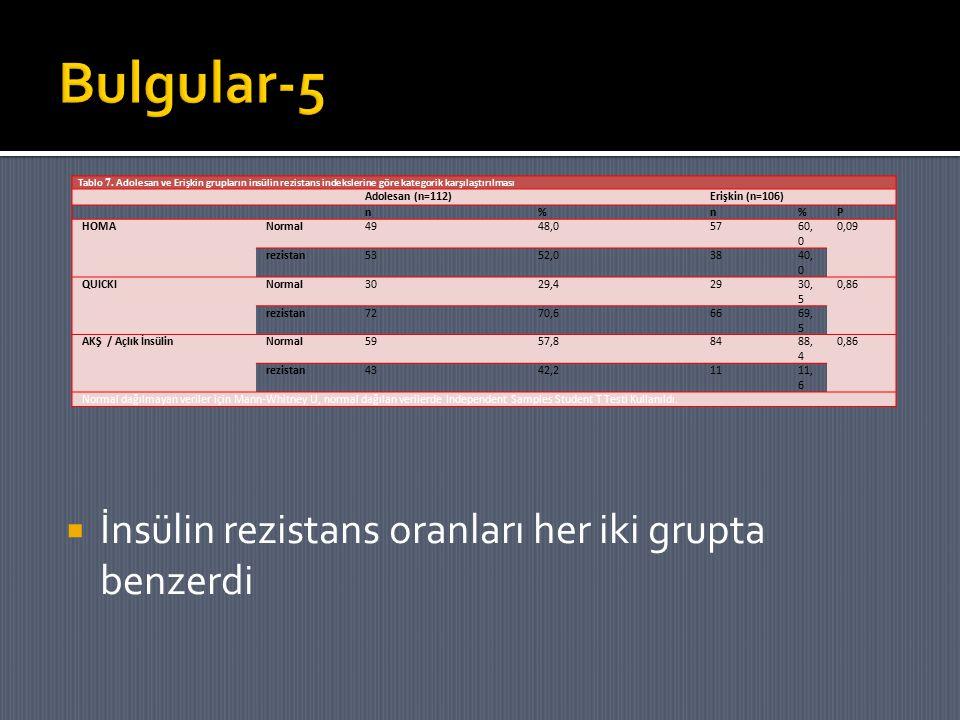  İnsülin rezistans oranları her iki grupta benzerdi Tablo 7. Adolesan ve Erişkin grupların insülin rezistans indekslerine göre kategorik karşılaştırı