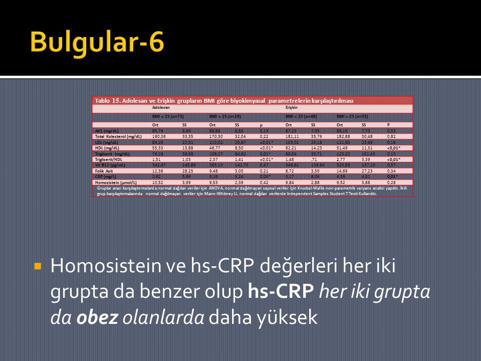  Homosistein ve hs-CRP değerleri her iki grupta da benzer olup hs-CRP her iki grupta da obez olanlarda daha yüksek Tablo 15. Adolesan ve Erişkin grup