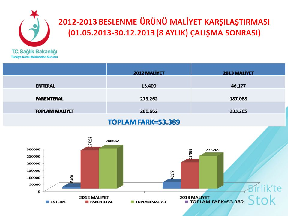 2012-2013 BESLENME ÜRÜNÜ MALİYET KARŞILAŞTIRMASI (01.05.2013-30.12.2013 (8 AYLIK) ÇALIŞMA SONRASI)