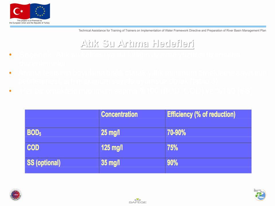 Atık Su Artıma Hedefleri Seçenek : Atık su kalitesi ya da kirliğin azalma yüzdesi üzerinden düzenlemeler Arıtma tesisinin boyutuna bağlı olarak yıllık minimum örnekleme sayısının belirlenmesi, artı maximum sayıda uyumsuz örnek (tablo 3) Her bir örnekteki maximum sapma %100 (BOD, COD) ve %150 (SS)