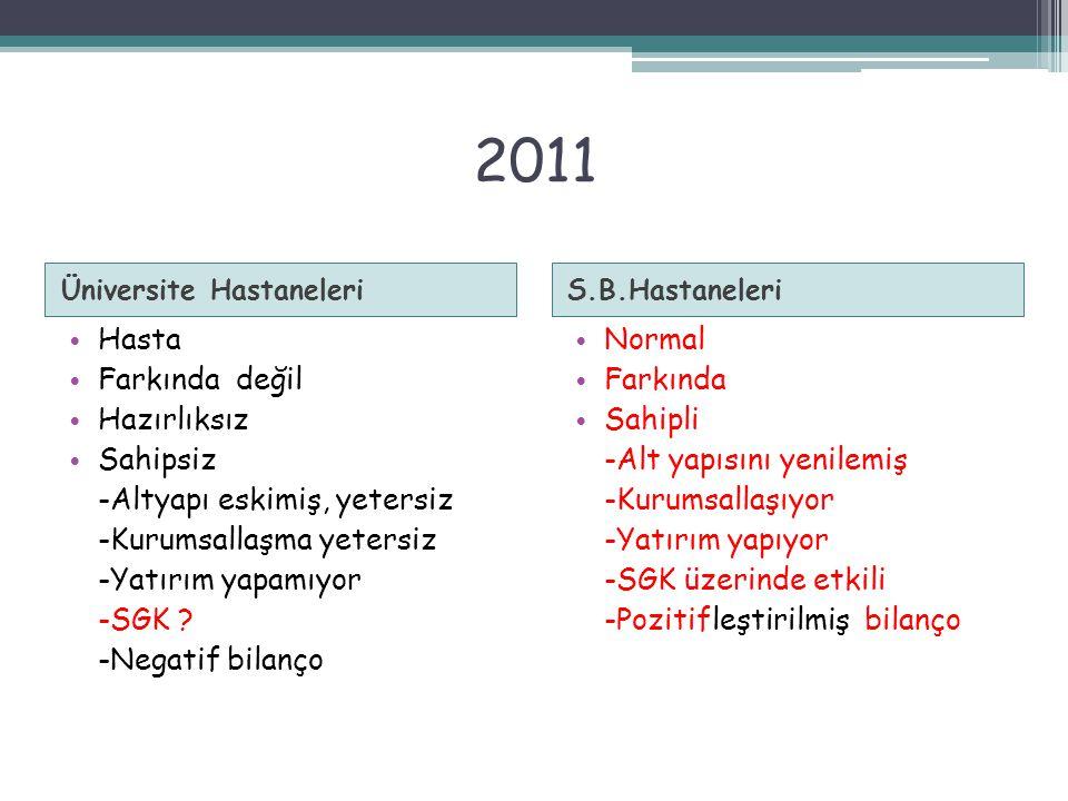 2011 Üniversite HastaneleriS.B.Hastaneleri Hasta Farkında değil Hazırlıksız Sahipsiz -Altyapı eskimiş, yetersiz -Kurumsallaşma yetersiz -Yatırım yapamıyor -SGK .