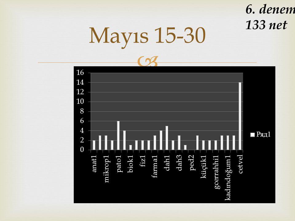  Mayıs 15-30 6. deneme 133 net