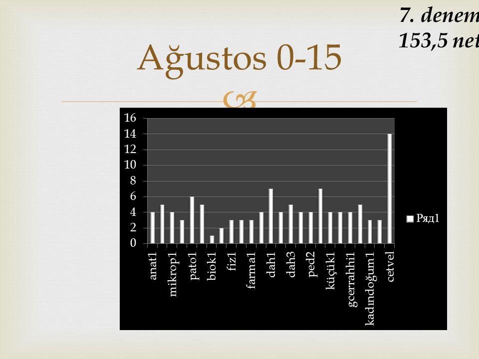  Ağustos 0-15 7. deneme 153,5 net
