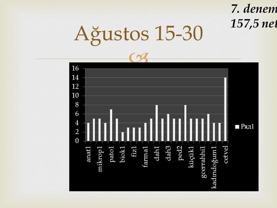  Ağustos 15-30 7. deneme 157,5 net
