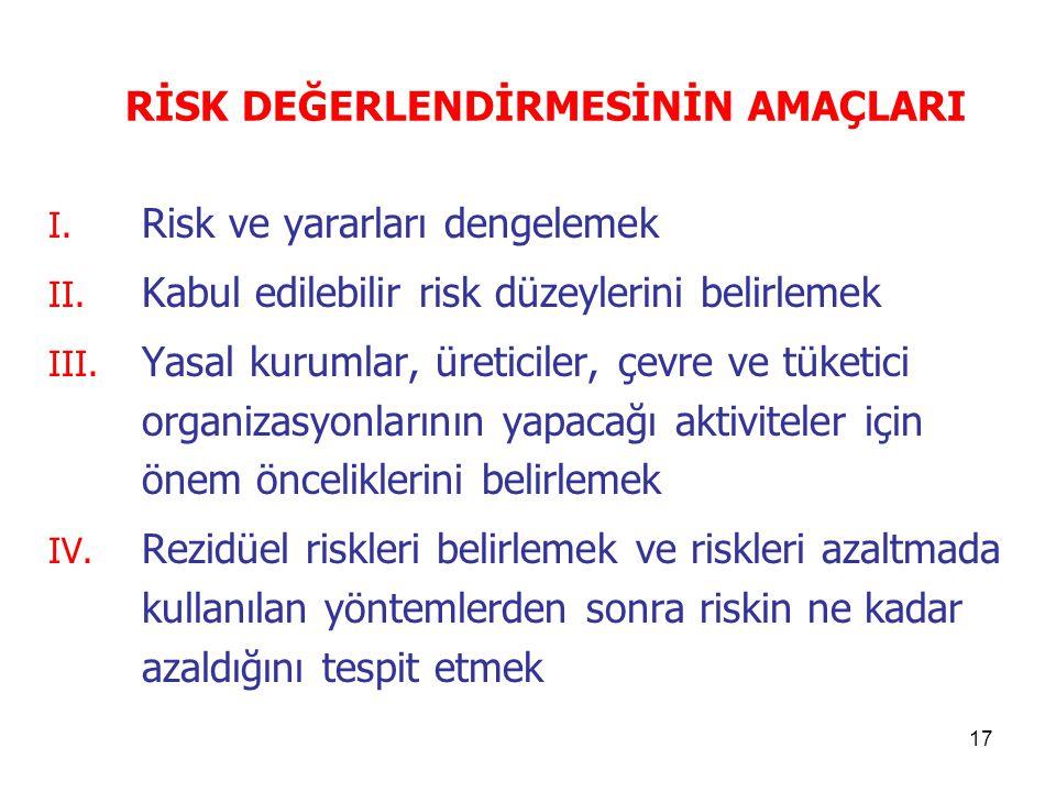 17 RİSK DEĞERLENDİRMESİNİN AMAÇLARI I. Risk ve yararları dengelemek II. Kabul edilebilir risk düzeylerini belirlemek III. Yasal kurumlar, üreticiler,