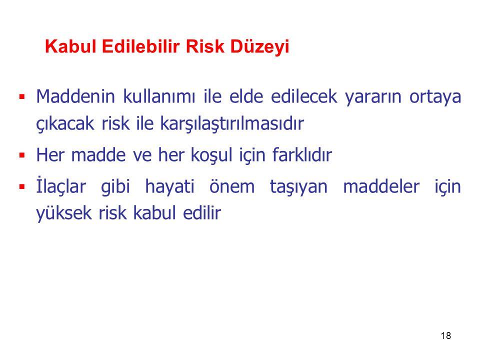 18 Kabul Edilebilir Risk Düzeyi  Maddenin kullanımı ile elde edilecek yararın ortaya çıkacak risk ile karşılaştırılmasıdır  Her madde ve her koşul için farklıdır  İlaçlar gibi hayati önem taşıyan maddeler için yüksek risk kabul edilir