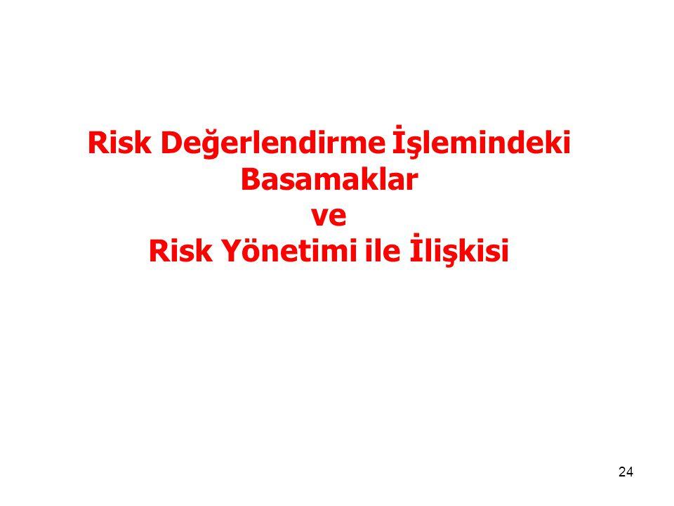 24 Risk Değerlendirme İşlemindeki Basamaklar ve Risk Yönetimi ile İlişkisi