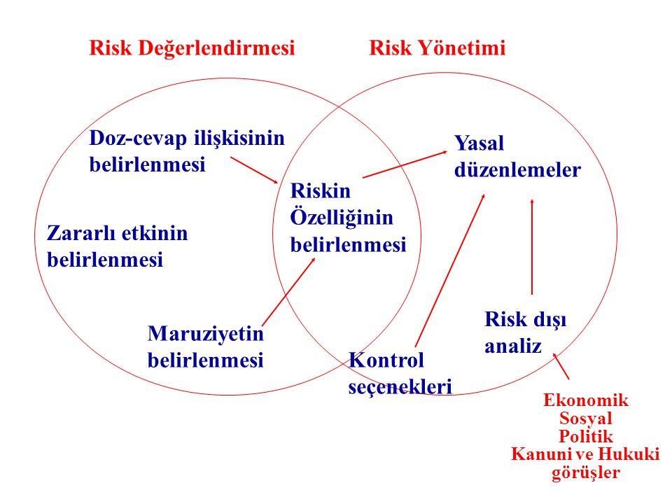 25 Risk Değerlendirmesi Risk Yönetimi Doz-cevap ilişkisinin belirlenmesi Zararlı etkinin belirlenmesi Maruziyetin belirlenmesi Riskin Özelliğinin belirlenmesi Yasal düzenlemeler Risk dışı analiz Kontrol seçenekleri Ekonomik Sosyal Politik Kanuni ve Hukuki görüşler