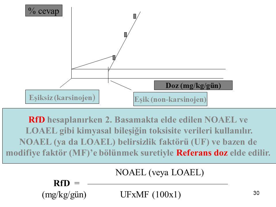 30 % cevap Doz (mg/kg/gün) RfD hesaplanırken 2. Basamakta elde edilen NOAEL ve LOAEL gibi kimyasal bileşiğin toksisite verileri kullanılır. NOAEL (ya