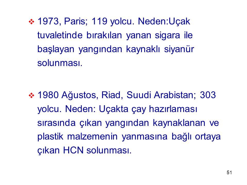 51  1973, Paris; 119 yolcu. Neden:Uçak tuvaletinde bırakılan yanan sigara ile başlayan yangından kaynaklı siyanür solunması.  1980 Ağustos, Riad, Su
