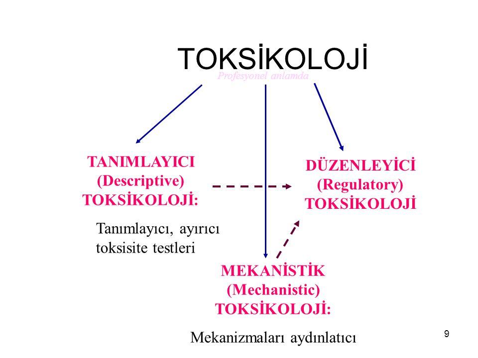 9 TOKSİKOLOJİ TANIMLAYICI (Descriptive) TOKSİKOLOJİ: Tanımlayıcı, ayırıcı toksisite testleri MEKANİSTİK (Mechanistic) TOKSİKOLOJİ: Mekanizmaları aydınlatıcı DÜZENLEYİCİ (Regulatory) TOKSİKOLOJİ Profesyonel anlamda