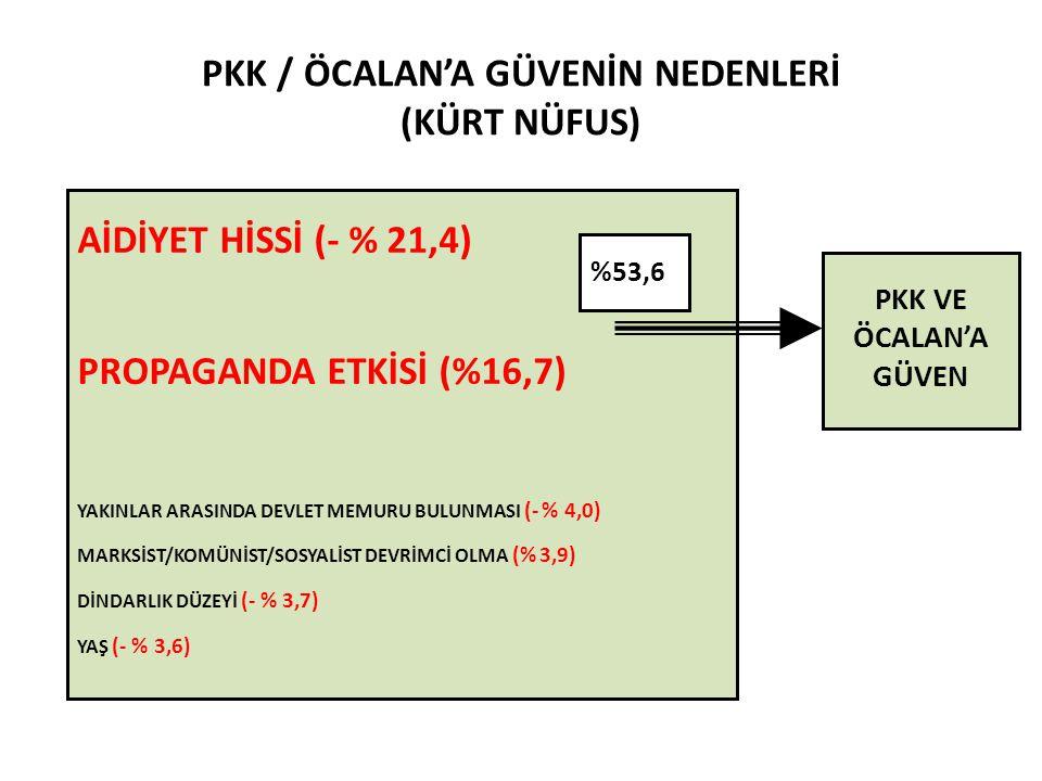 PKK / ÖCALAN'A GÜVENİN NEDENLERİ (KÜRT NÜFUS) AİDİYET HİSSİ (- % 21,4) PROPAGANDA ETKİSİ (%16,7) YAKINLAR ARASINDA DEVLET MEMURU BULUNMASI (- % 4,0) MARKSİST/KOMÜNİST/SOSYALİST DEVRİMCİ OLMA (% 3,9) DİNDARLIK DÜZEYİ (- % 3,7) YAŞ (- % 3,6) %53,6 PKK VE ÖCALAN'A GÜVEN