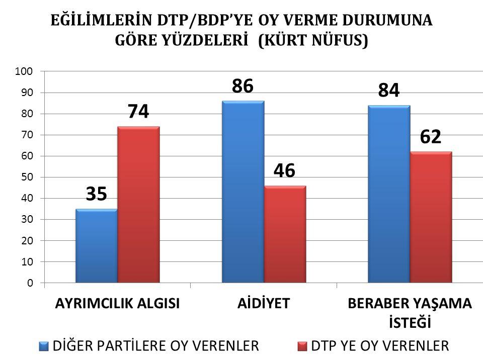 EĞİLİMLERİN DTP/BDP'YE OY VERME DURUMUNA GÖRE YÜZDELERİ (KÜRT NÜFUS)