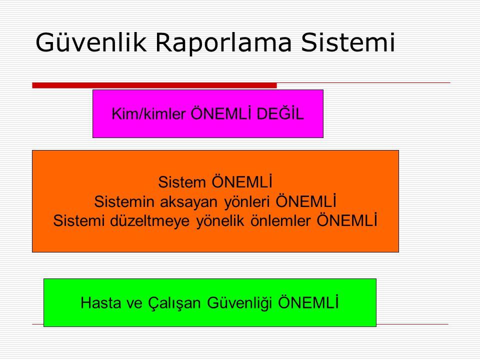 Güvenlik Raporlama Sistemi Kim/kimler ÖNEMLİ DEĞİL Sistem ÖNEMLİ Sistemin aksayan yönleri ÖNEMLİ Sistemi düzeltmeye yönelik önlemler ÖNEMLİ Hasta ve Ç