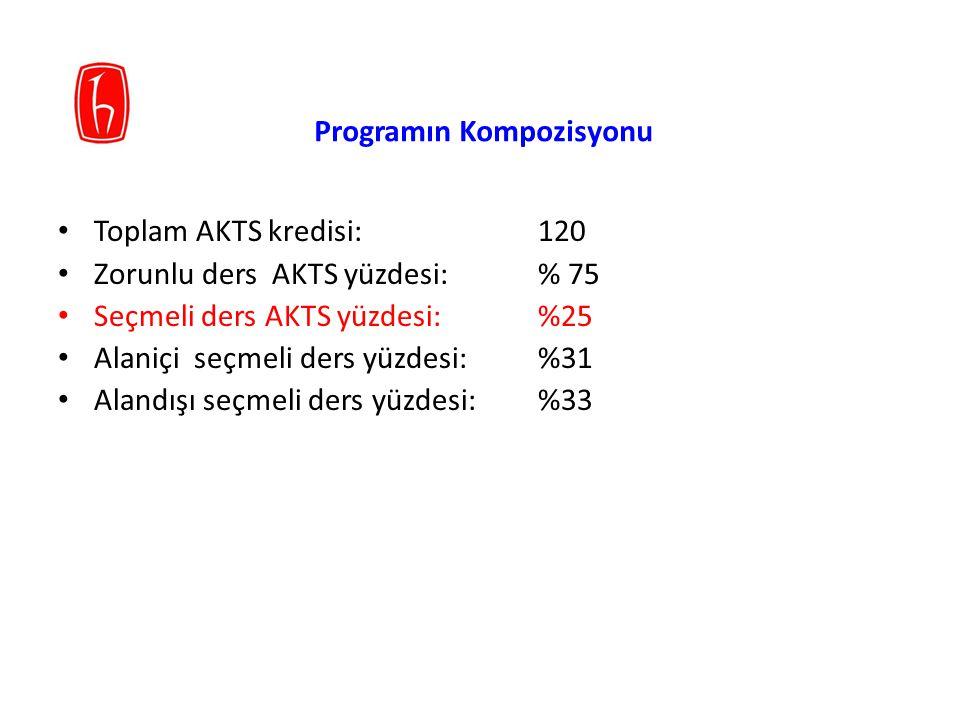 Programın Kompozisyonu Toplam AKTS kredisi: 120 Zorunlu ders AKTS yüzdesi: % 75 Seçmeli ders AKTS yüzdesi: %25 Alaniçi seçmeli ders yüzdesi: %31 Aland