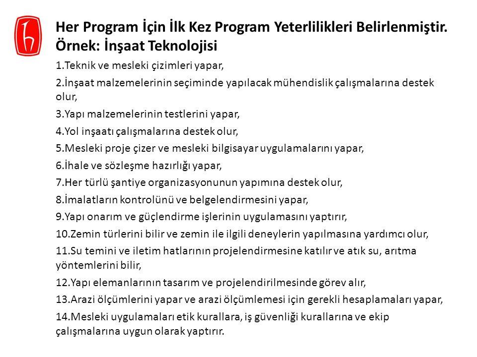 Her Program İçin İlk Kez Program Yeterlilikleri Belirlenmiştir. Örnek: İnşaat Teknolojisi 1.Teknik ve mesleki çizimleri yapar, 2.İnşaat malzemelerinin
