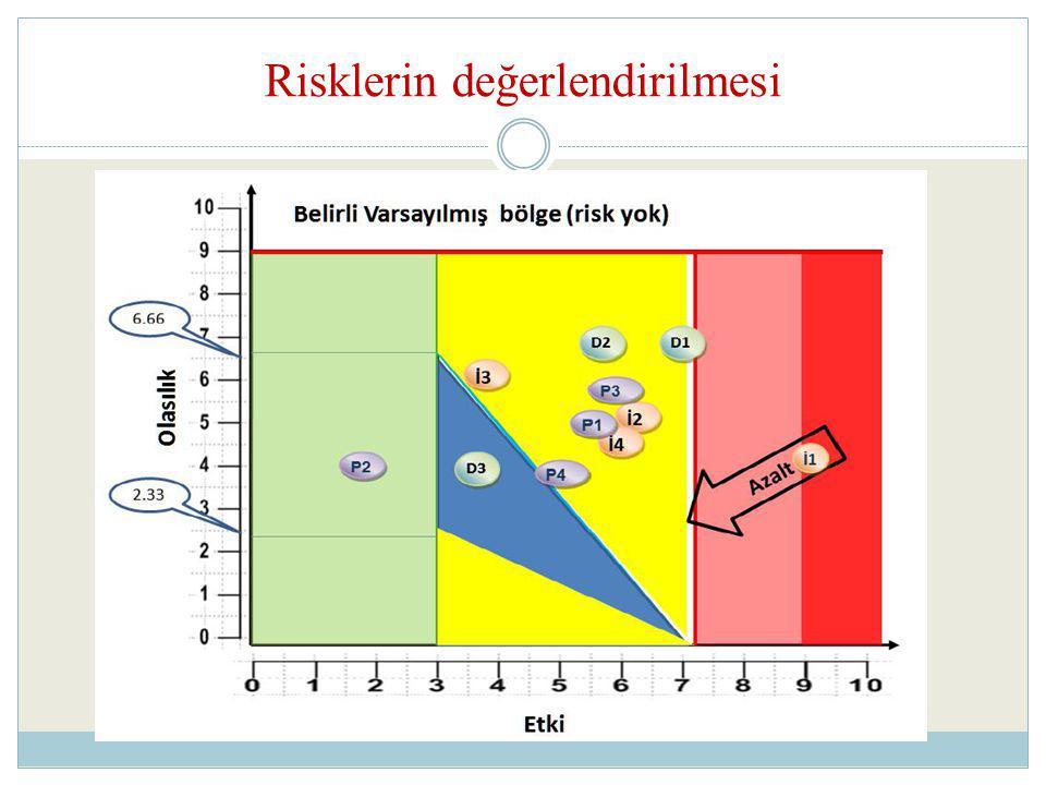 Risklerin değerlendirilmesi