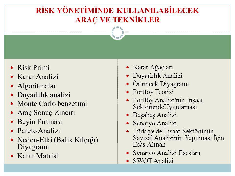 Risk Primi Karar Analizi Algoritmalar Duyarlılık analizi Monte Carlo benzetimi Araç Sonuç Zinciri Beyin Fırtınası Pareto Analizi Neden-Etki (Balık Kıl