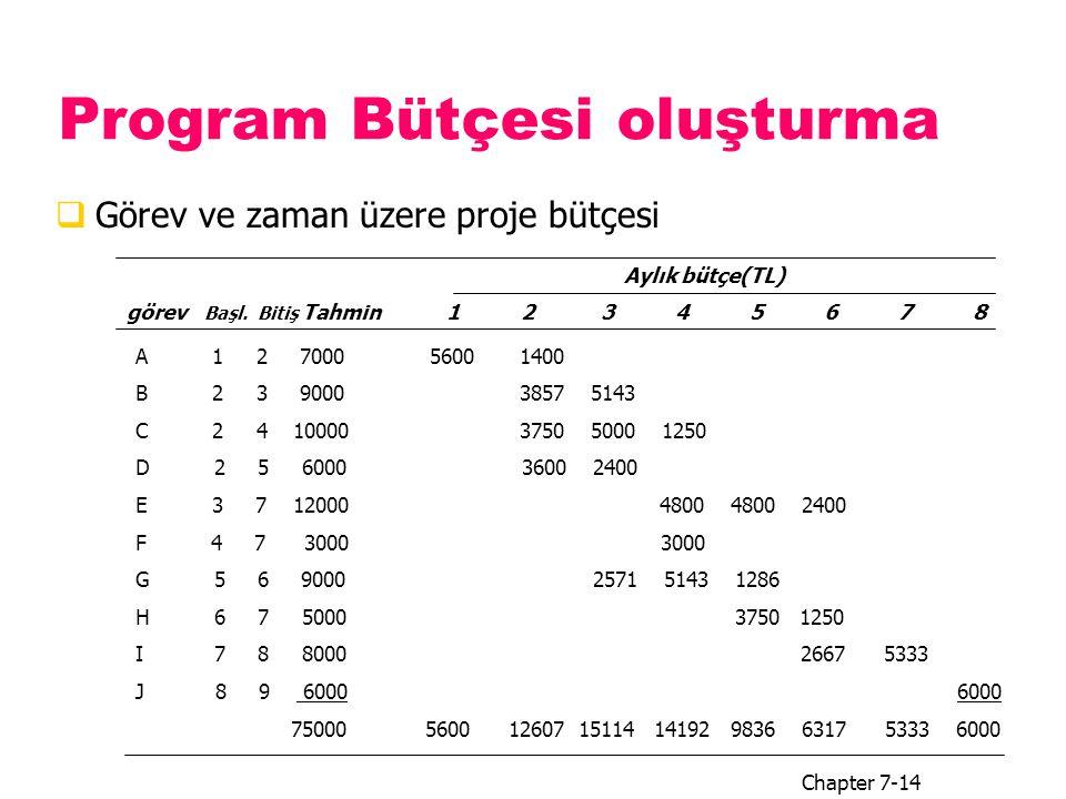 Program Bütçesi oluşturma  Görev ve zaman üzere proje bütçesi Chapter 7-14 görev Başl. Bitiş Tahmin1 2 3 4 5 6 7 8 Aylık bütçe(TL) A 1 2 7000 5600 14