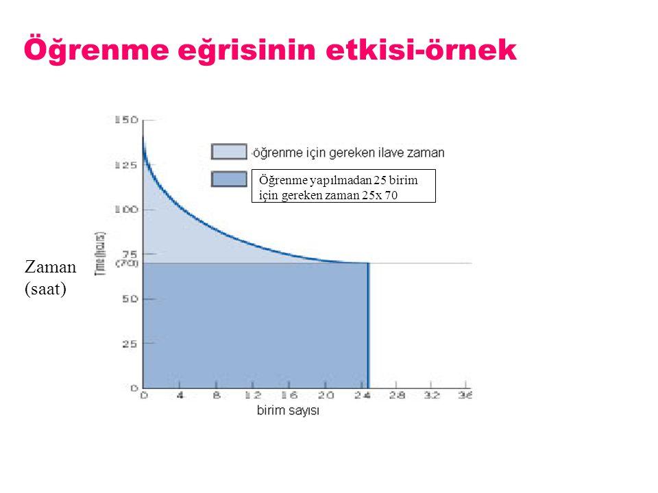 Öğrenme eğrisinin etkisi-örnek Figure 7-4 Zaman (saat) Öğrenme yapılmadan 25 birim için gereken zaman 25x 70