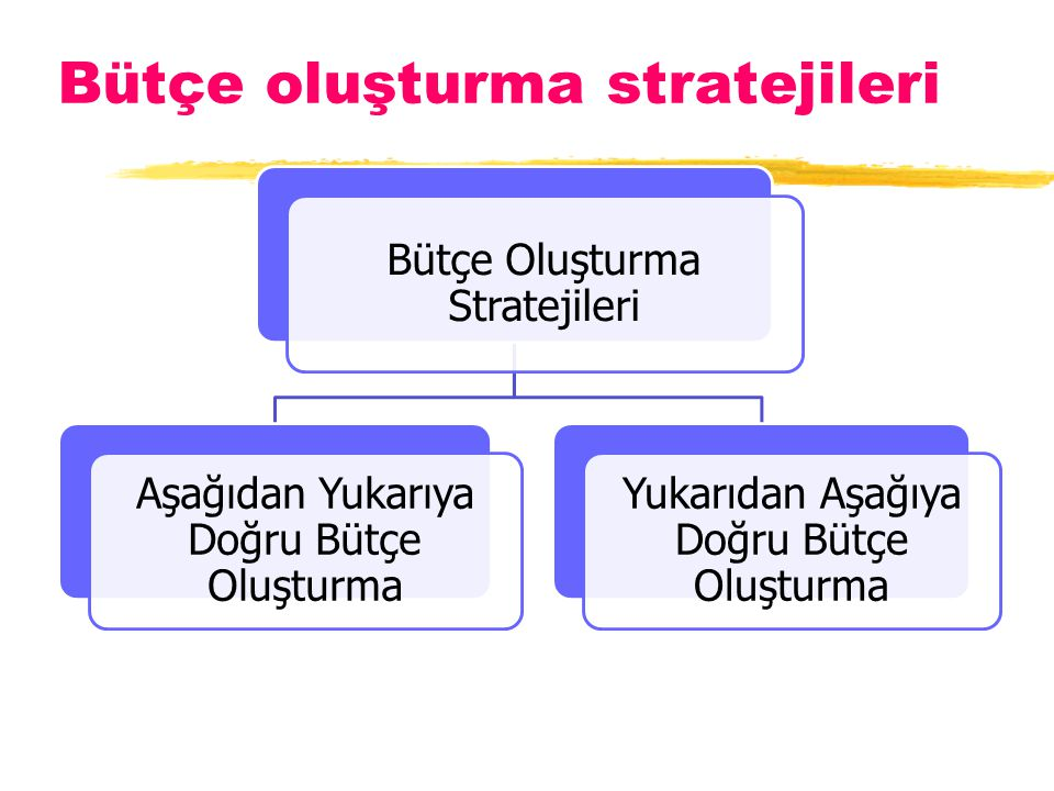 Bütçe oluşturma stratejileri Bütçe Oluşturma Stratejileri Aşağıdan Yukarıya Doğru Bütçe Oluşturma Yukarıdan Aşağıya Doğru Bütçe Oluşturma
