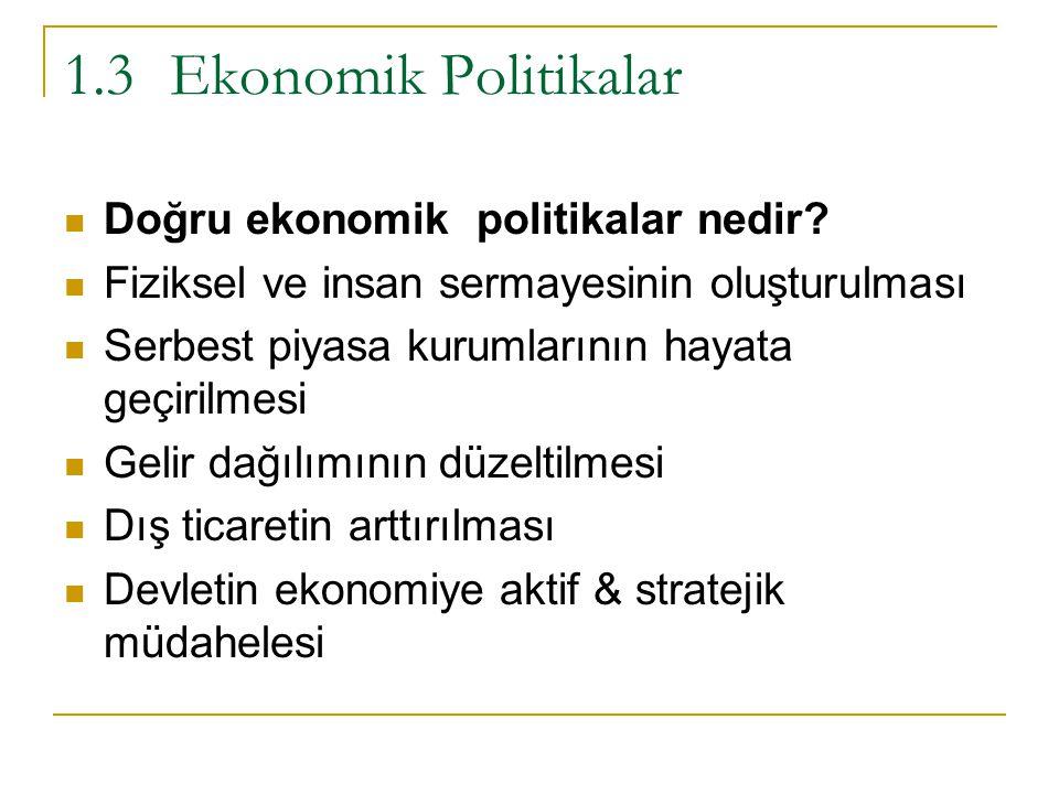 1.3Ekonomik Politikalar Doğru ekonomik politikalar nedir? Fiziksel ve insan sermayesinin oluşturulması Serbest piyasa kurumlarının hayata geçirilmesi