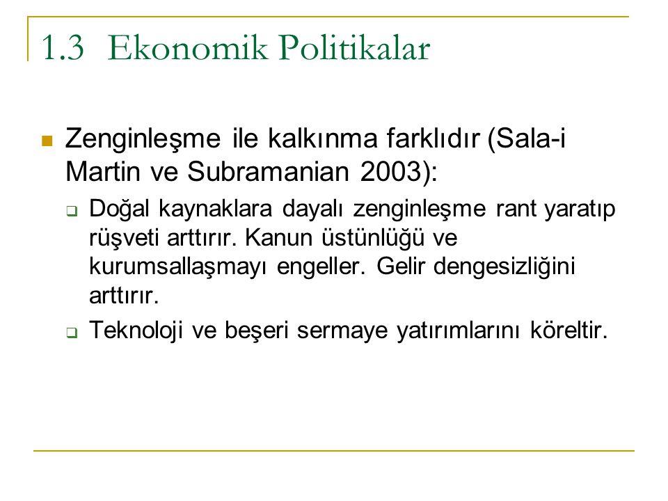 1.3Ekonomik Politikalar Zenginleşme ile kalkınma farklıdır (Sala-i Martin ve Subramanian 2003):  Doğal kaynaklara dayalı zenginleşme rant yaratıp rüşveti arttırır.