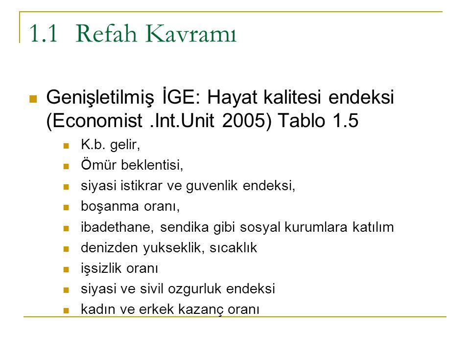 1.1Refah Kavramı Genişletilmiş İGE: Hayat kalitesi endeksi (Economist.Int.Unit 2005) Tablo 1.5 K.b. gelir, Ömür beklentisi, siyasi istikrar ve guvenli