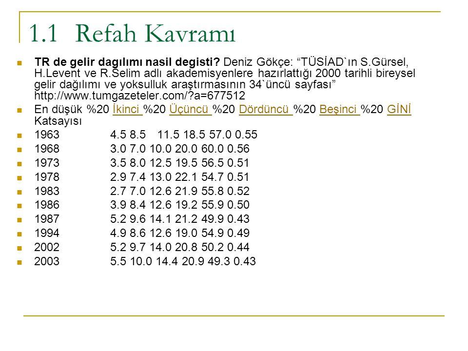 """1.1Refah Kavramı TR de gelir dagılımı nasil degisti? Deniz Gökçe: """"TÜSİAD`ın S.Gürsel, H.Levent ve R.Selim adlı akademisyenlere hazırlattığı 2000 tari"""