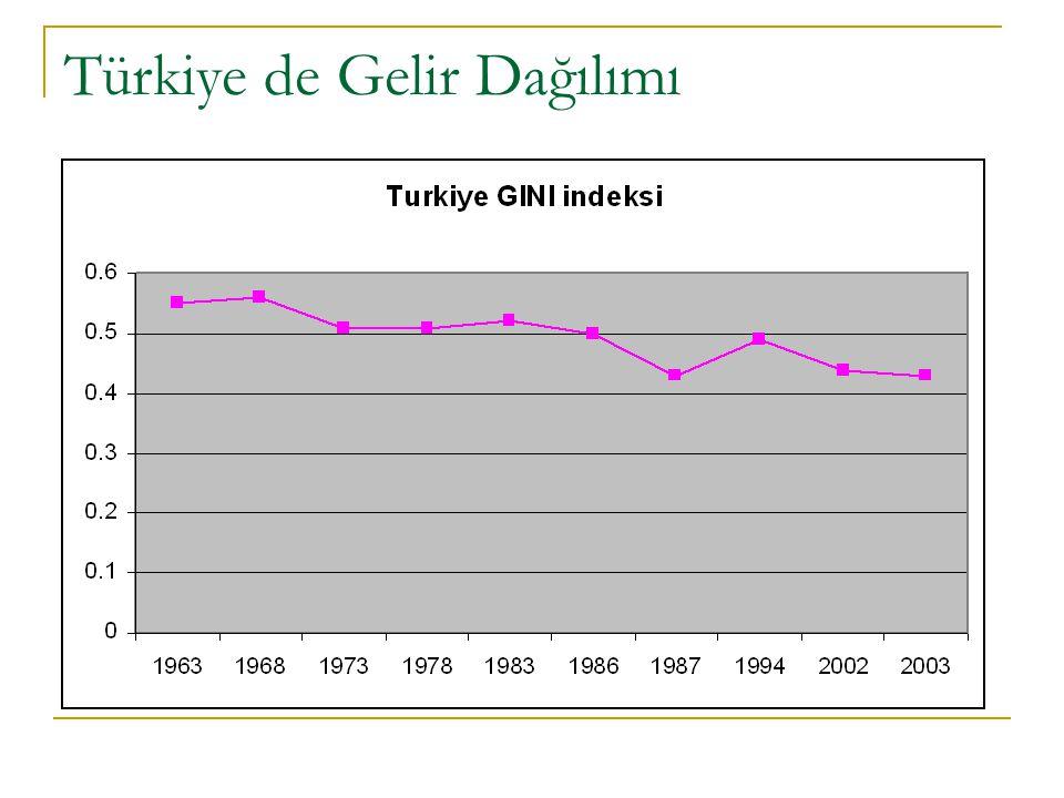 Türkiye de Gelir Dağılımı