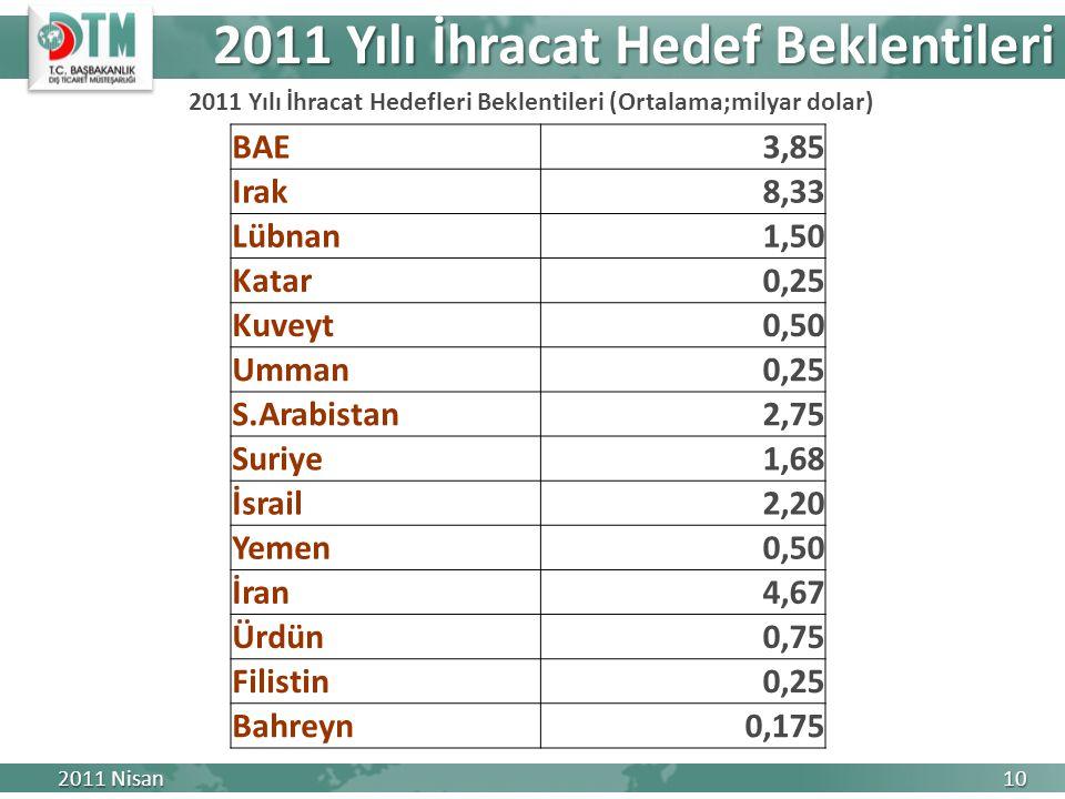 2011 Yılı İhracat Hedef Beklentileri 2011 Nisan 10 BAE3,85 Irak8,33 Lübnan1,50 Katar0,25 Kuveyt0,50 Umman0,25 S.Arabistan2,75 Suriye1,68 İsrail2,20 Ye