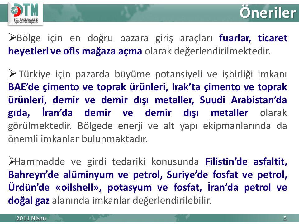  Bölge için en doğru pazara giriş araçları fuarlar, ticaret heyetleri ve ofis mağaza açma olarak değerlendirilmektedir.  Türkiye için pazarda büyüme