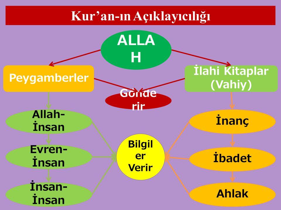 Kur'an-ın Açıklayıcılığı ALLA H Peygamberler İlahi Kitaplar (Vahiy) İnanç İbadet Ahlak İnsan- İnsan Evren- İnsan Allah- İnsan Bilgil er Verir Gönde rir