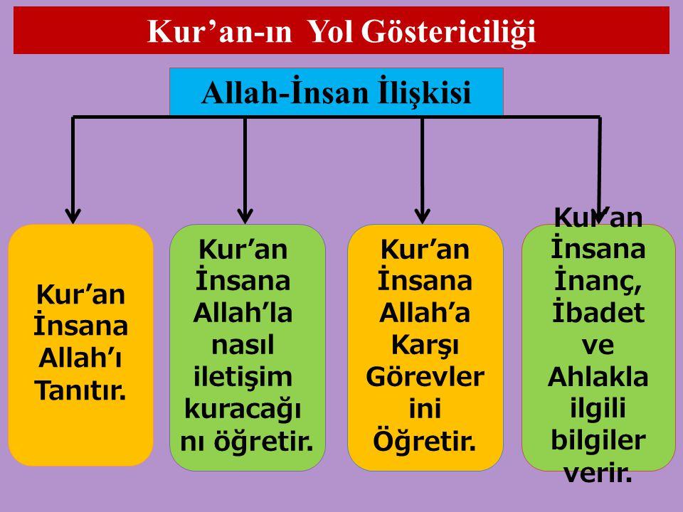 Kur'an-ın Yol Göstericiliği Allah-İnsan İlişkisi Kur'an İnsana Allah'ı Tanıtır. Kur'an İnsana Allah'la nasıl iletişim kuracağı nı öğretir. Kur'an İnsa
