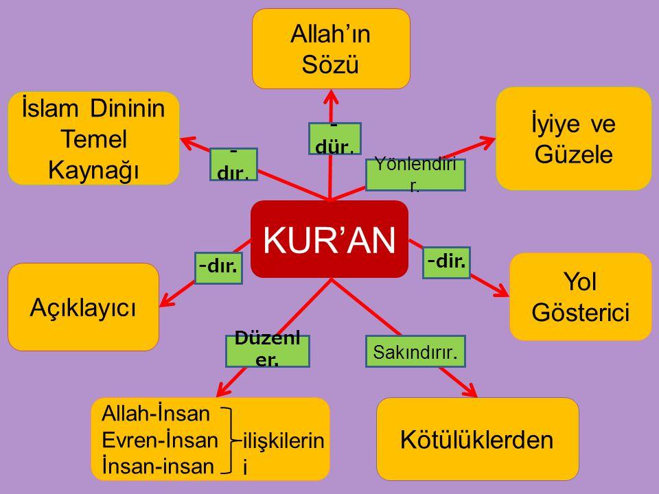 KUR'AN İslam Dininin Temel Kaynağı Kötülüklerden Allah-İnsan Evren-İnsan İnsan-insan İyiye ve Güzele Yönlendiri r. Sakındırır. Açıklayıcı -dır. Yol Gö