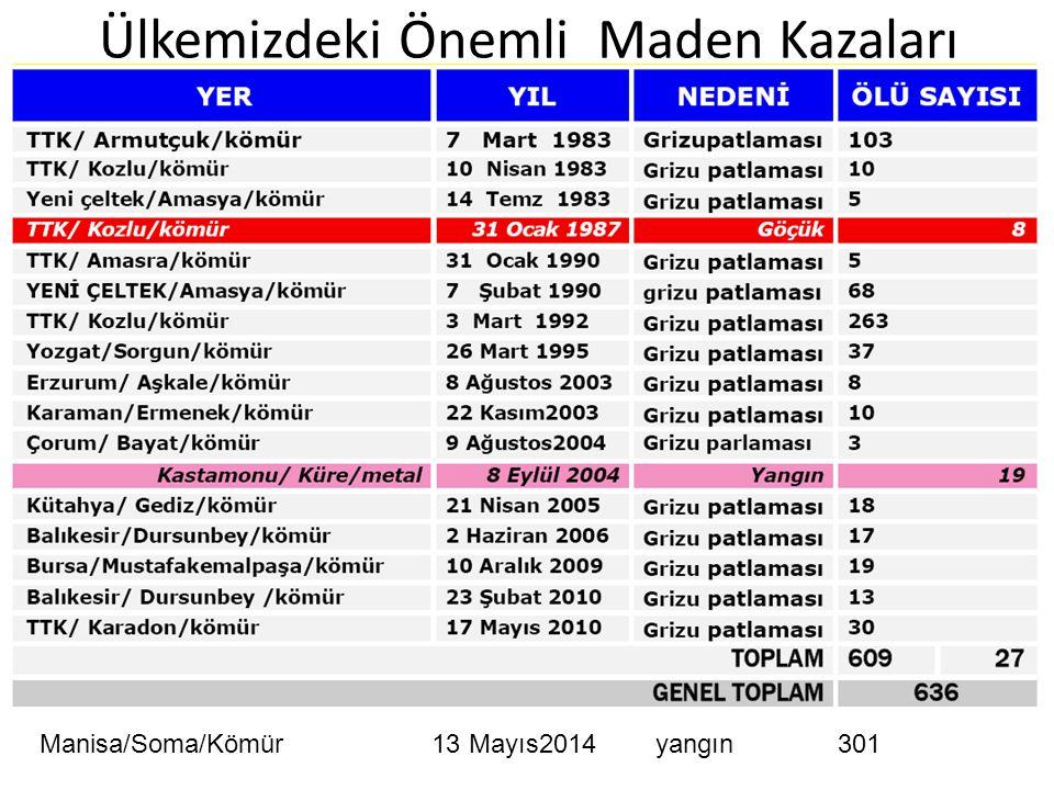 Ülkemizdeki Önemli Maden Kazaları Manisa/Soma/Kömür 13 Mayıs2014 yangın 301