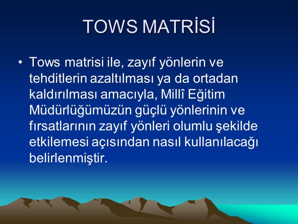 TOWS MATRİSİ Tows matrisi ile, zayıf yönlerin ve tehditlerin azaltılması ya da ortadan kaldırılması amacıyla, Millî Eğitim Müdürlüğümüzün güçlü yönlerinin ve fırsatlarının zayıf yönleri olumlu şekilde etkilemesi açısından nasıl kullanılacağı belirlenmiştir.