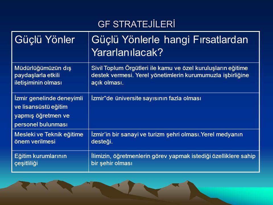 GF STRATEJİLERİ Güçlü YönlerGüçlü Yönlerle hangi Fırsatlardan Yararlanılacak.