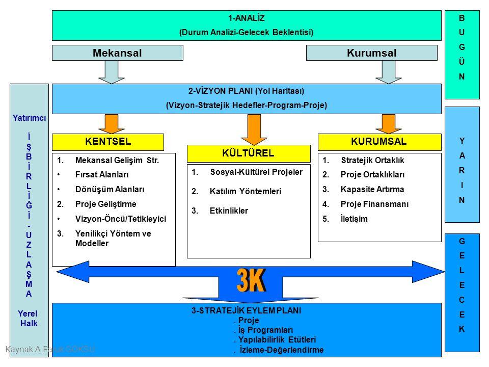 1-ANALİZ (Durum Analizi-Gelecek Beklentisi) KENTSELKURUMSAL KÜLTÜREL MekansalKurumsal 2-VİZYON PLANI (Yol Haritası) (Vizyon-Stratejik Hedefler-Program