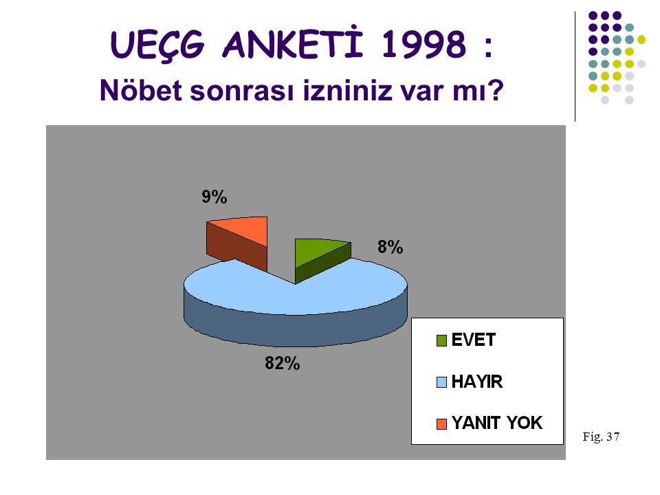 UEÇG ANKETİ 1998 : Aldığınız maaş tatminkar mı? Fig. 34