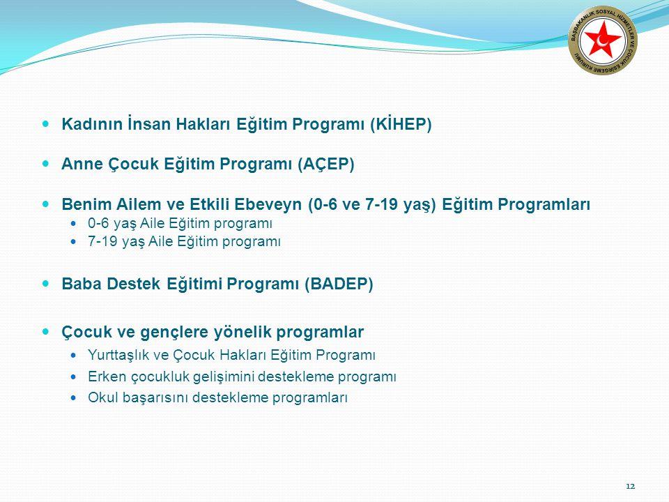 12 Kadının İnsan Hakları Eğitim Programı (KİHEP) Anne Çocuk Eğitim Programı (AÇEP) Benim Ailem ve Etkili Ebeveyn (0-6 ve 7-19 yaş) Eğitim Programları
