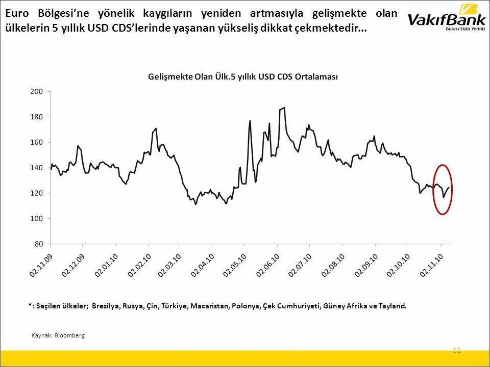 11 Euro Bölgesi'ne yönelik kaygıların yeniden artmasıyla gelişmekte olan ülkelerin 5 yıllık USD CDS'lerinde yaşanan yükseliş dikkat çekmektedir...