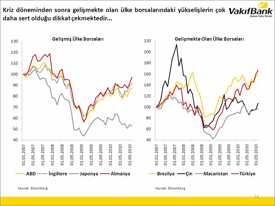 14 Kaynak: Bloomberg Gelişmiş Ülke BorsalarıGelişmekte Olan Ülke Borsaları Kriz döneminden sonra gelişmekte olan ülke borsalarındaki yükselişlerin çok daha sert olduğu dikkat çekmektedir...