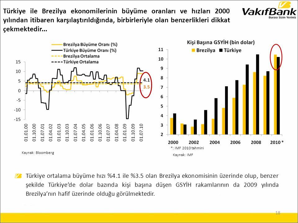 18 Kaynak: Bloomberg Kaynak: IMF Türkiye ortalama büyüme hızı %4.1 ile %3.5 olan Brezilya ekonomisinin üzerinde olup, benzer şekilde Türkiye'de dolar bazında kişi başına düşen GSYİH rakamlarının da 2009 yılında Brezilya'nın hafif üzerinde olduğu görülmektedir.