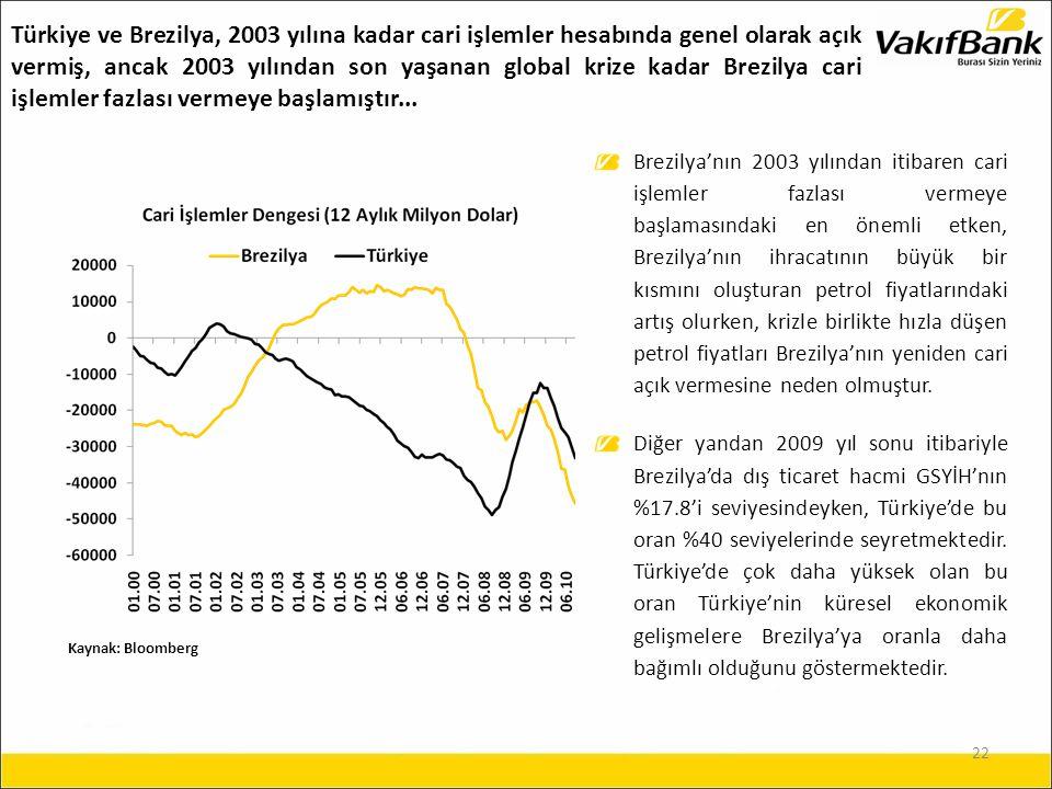 22 Brezilya'nın 2003 yılından itibaren cari işlemler fazlası vermeye başlamasındaki en önemli etken, Brezilya'nın ihracatının büyük bir kısmını oluşturan petrol fiyatlarındaki artış olurken, krizle birlikte hızla düşen petrol fiyatları Brezilya'nın yeniden cari açık vermesine neden olmuştur.