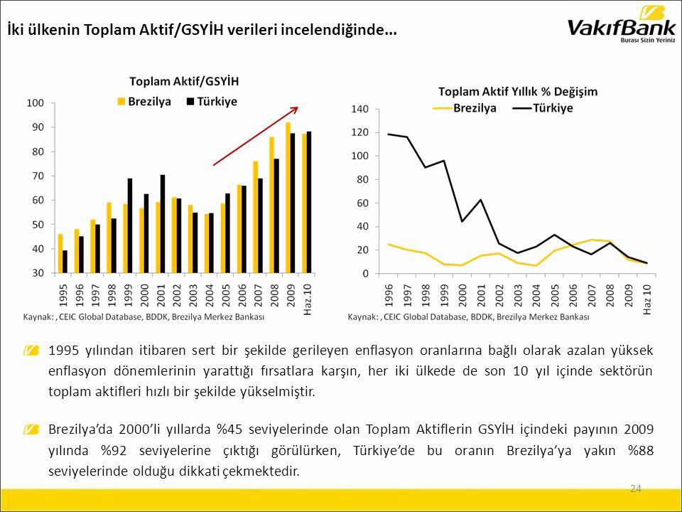 24 1995 yılından itibaren sert bir şekilde gerileyen enflasyon oranlarına bağlı olarak azalan yüksek enflasyon dönemlerinin yarattığı fırsatlara karşın, her iki ülkede de son 10 yıl içinde sektörün toplam aktifleri hızlı bir şekilde yükselmiştir.