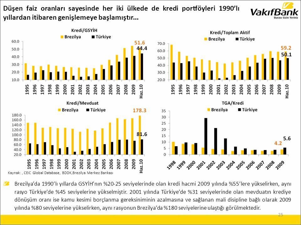 25 Brezilya'da 1990'lı yıllarda GSYİH'nın %20-25 seviyelerinde olan kredi hacmi 2009 yılında %55'lere yükselirken, aynı rasyo Türkiye'de %45 seviyelerine yükselmiştir.