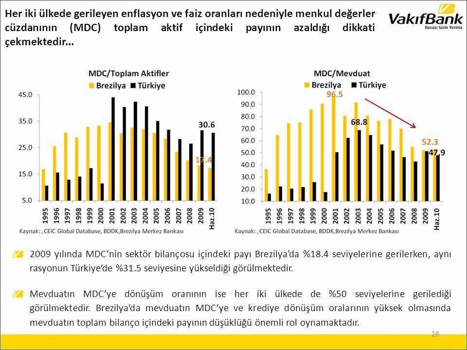 26 2009 yılında MDC'nin sektör bilançosu içindeki payı Brezilya'da %18.4 seviyelerine gerilerken, aynı rasyonun Türkiye'de %31.5 seviyesine yükseldiği görülmektedir.