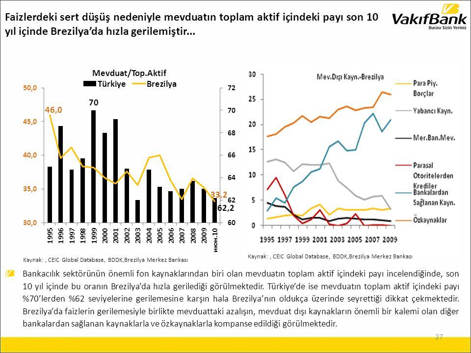 27 Faizlerdeki sert düşüş nedeniyle mevduatın toplam aktif içindeki payı son 10 yıl içinde Brezilya'da hızla gerilemiştir...