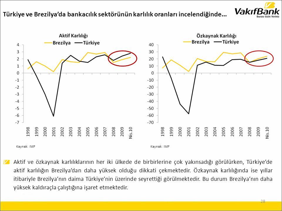 28 Aktif ve özkaynak karlılıklarının her iki ülkede de birbirlerine çok yakınsadığı görülürken, Türkiye'de aktif karlılığın Brezilya'dan daha yüksek olduğu dikkati çekmektedir.